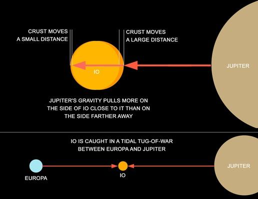 A diagram explaining how tidal forces work on Jupiter's moon Io | Earth and Space