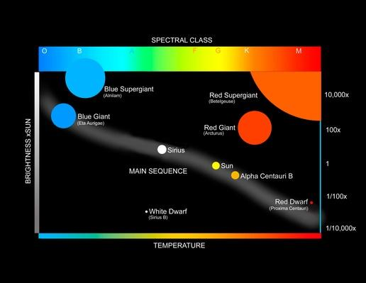 A simplified Herzprung-Russell Diagram showing how stars are classified | Earth and Space