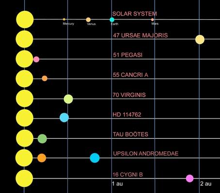 A comparison of several different solar systems | Earth and Space
