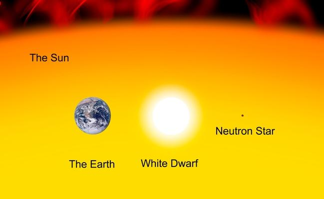 The Earth compared to the Sun, a white dwarf and a neutron star | Earth and Space