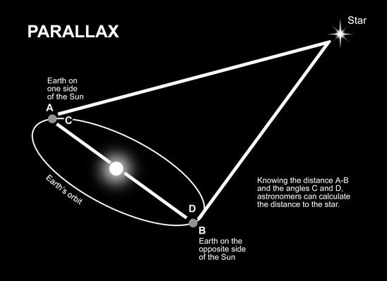 Parallax | Earth and Space
