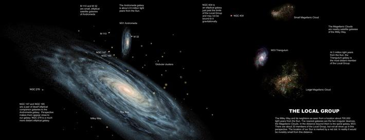 The Milky Way and the other members of our Local Group of galaxies | Earth and Space