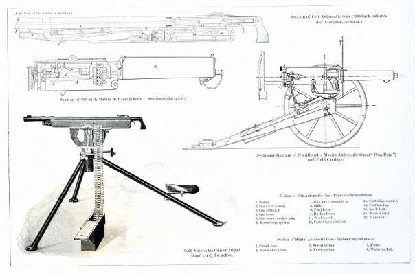 Comparison of the Colt Automatic Gun and the Maxim Automatic Gun