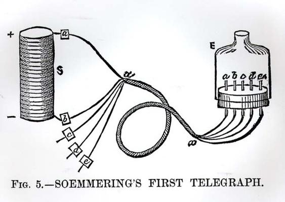 Soemmering's First Telegraph, 1883