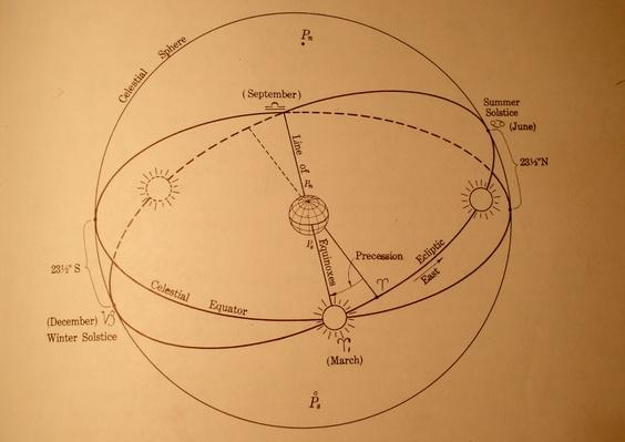 Sun and Earth, antique diagram | Earth and Space
