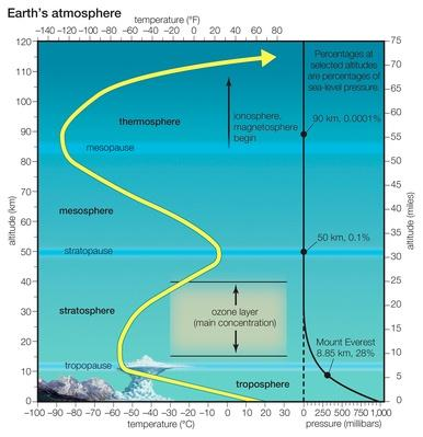 Layers of Earth's atmosphere | Earth and Space