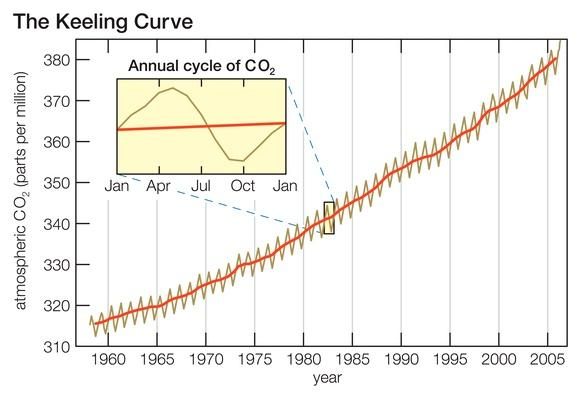 The Keeling Curve | Science and Technology