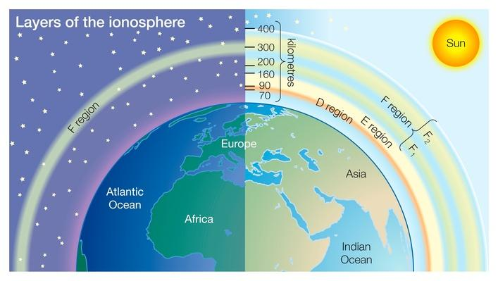 Layers of the ionosphere | Earth and Space