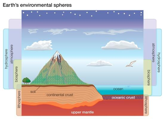 Earth's environmental spheres | Earth and Space