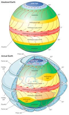 General patterns of atmospheric circulation over an idealized Earth | Weather