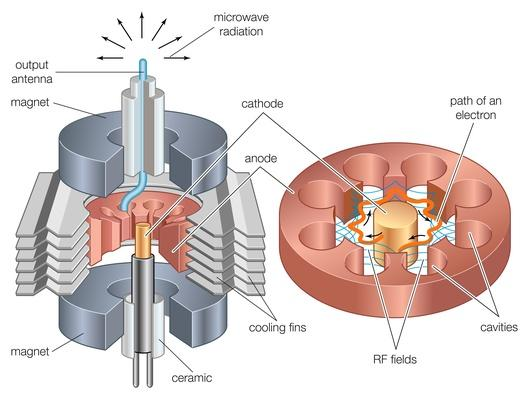 Elements of a magnetron | Science and Technology