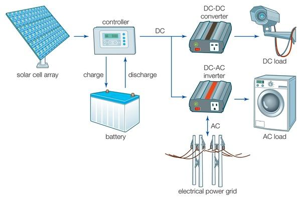 A grid-connected solar cell system | Science and Technology