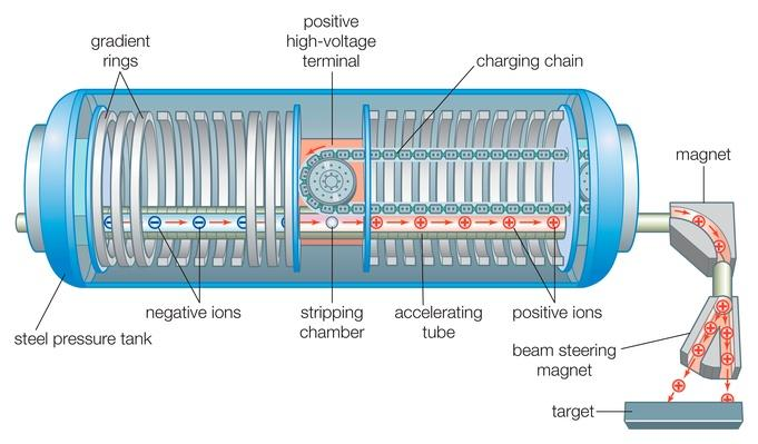 Diagram of a two-stage tandem particle accelerator | Science and Technology