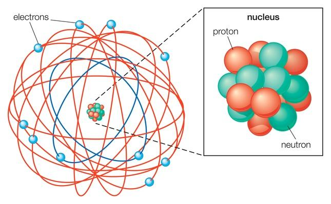 Rutherford atomic model | Science and Technology