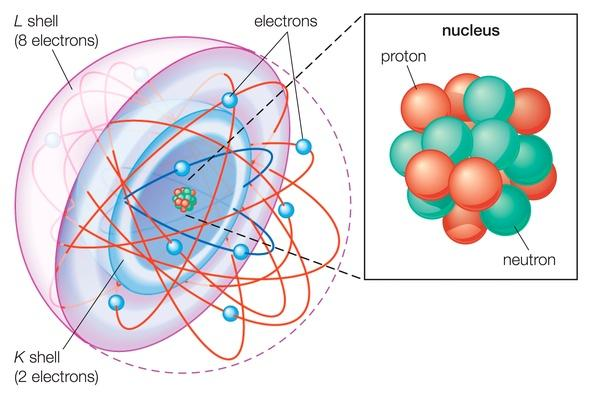 Shell atomic model | Science and Technology
