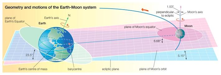 Earth-Moon system | Earth and Space