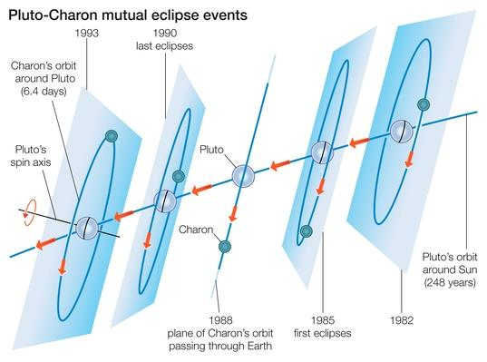 Pluto-Charon mutual eclipses | Earth and Space