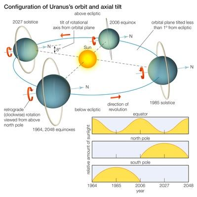 Uranus's orbit | Earth and Space