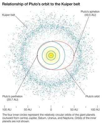 Pluto and the Kuiper belt | Earth and Space