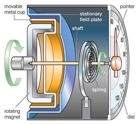 Speedometer | Science and Technology