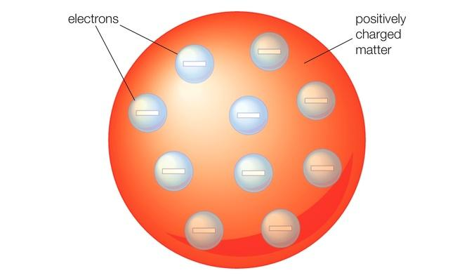 Thomson atomic model | Science and Technology
