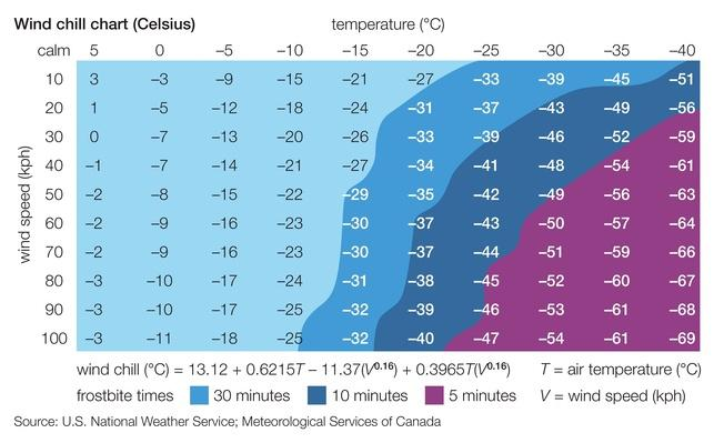 Celsius wind chill chart | Weather