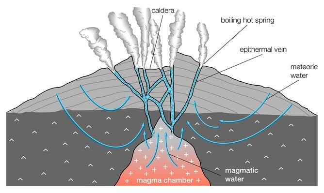 The relationship between hot springs and epithermal veins | Earth and Space