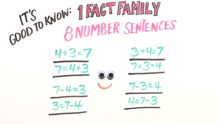 1 Fact Family, 8 Number Sentences