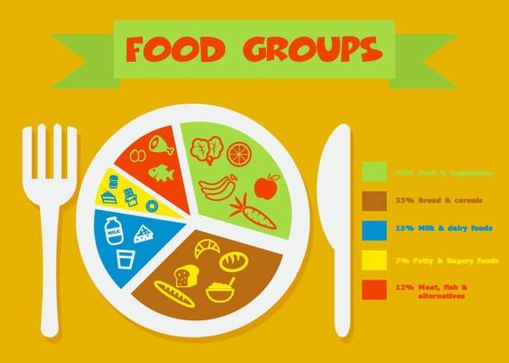 food groups | Health and Nutrition