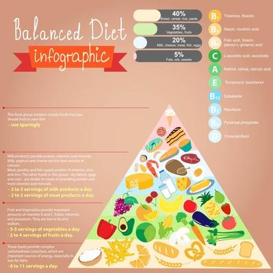 Health food infographic Text in latin | Health and Nutrition