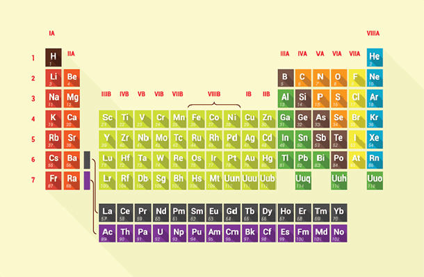 Periodic Table | Clipart