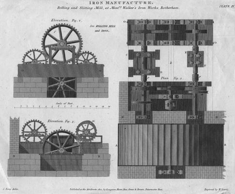 Rolling Mill | Industrial Revolution