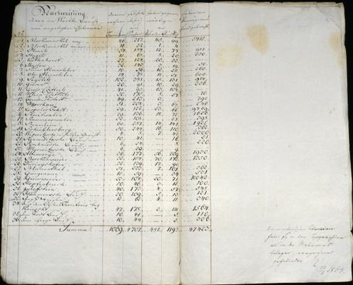 Record of colonies in Warthebruch, Poland, 1775