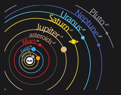 Solar system planet scheme with distances and orbits | Earth and Space