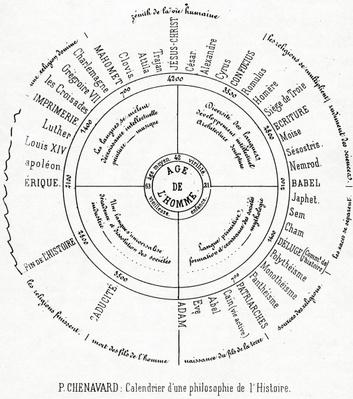A Calender of a philosophy of History