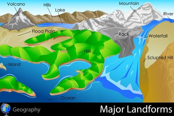 Major Landforms | Earth and Space