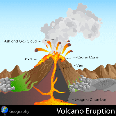 Diagram Of Volcanic Eruption Earth And Space Social Studies