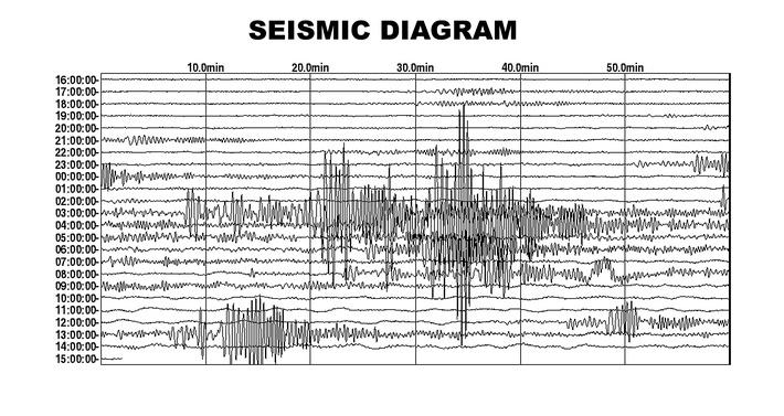 seismogram card | Natural Disasters: Hurricanes, Tsunamis, Earthquakes