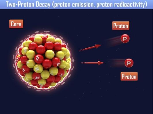 Two-Proton Decay (proton emission, proton radioactivity) | Science and Technology