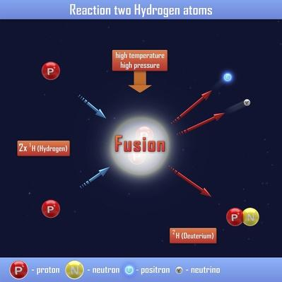 Reaction two Hydrogen atoms | Science and Technology