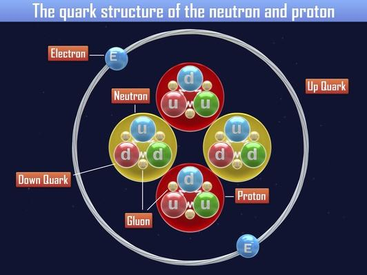 Quark structure of the neutron and proton | Science and Technology