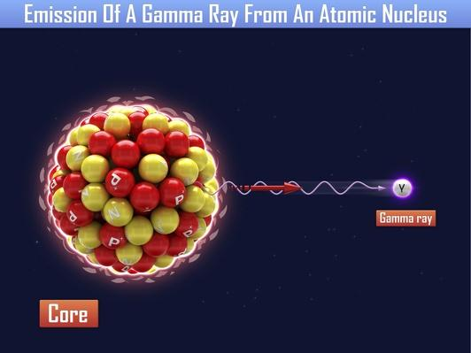 Emission Of A Gamma Ray From An Atomic Nucleus | Science and Technology
