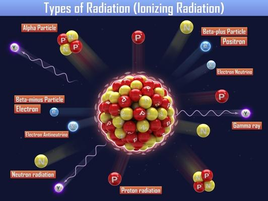 Types of Radiation (Ionizing Radiation) | Science and Technology