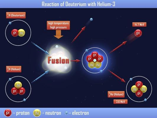 Reaction of Deuterium with Helium-3 | Science and Technology