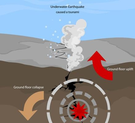 Earthquake | Natural Disasters: Hurricanes, Tsunamis, Earthquakes