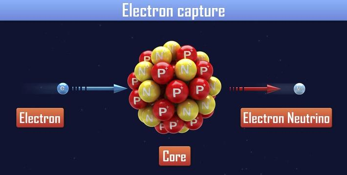 Electron capture | Science and Technology