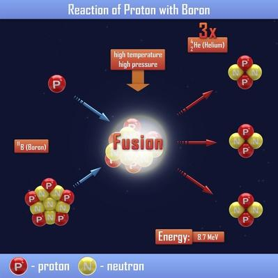Reaction of Proton with Boron | Science and Technology