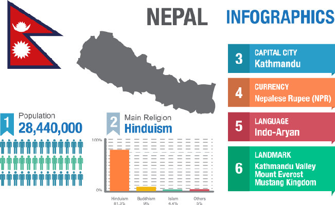 Nepal infographics, statistical data, Nepal information, vector illustration | World Religions: Buddhism