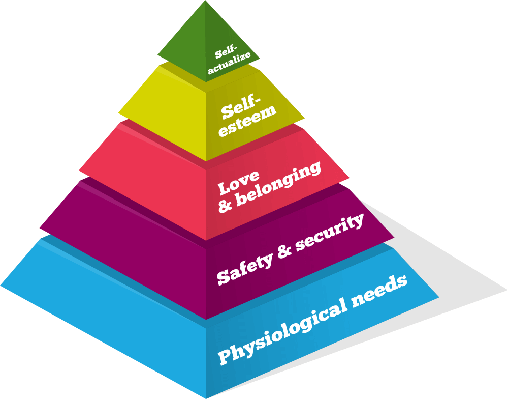 Maslow Psychology Chart | Science and Technology