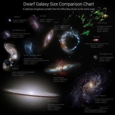Galaxy size comparison chart | Earth and Space